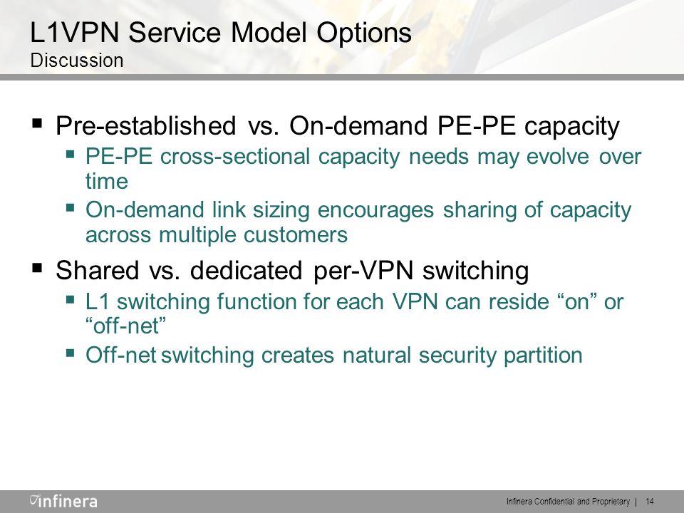 Infinera Confidential and Proprietary | 14 L1VPN Service Model Options Discussion  Pre-established vs.