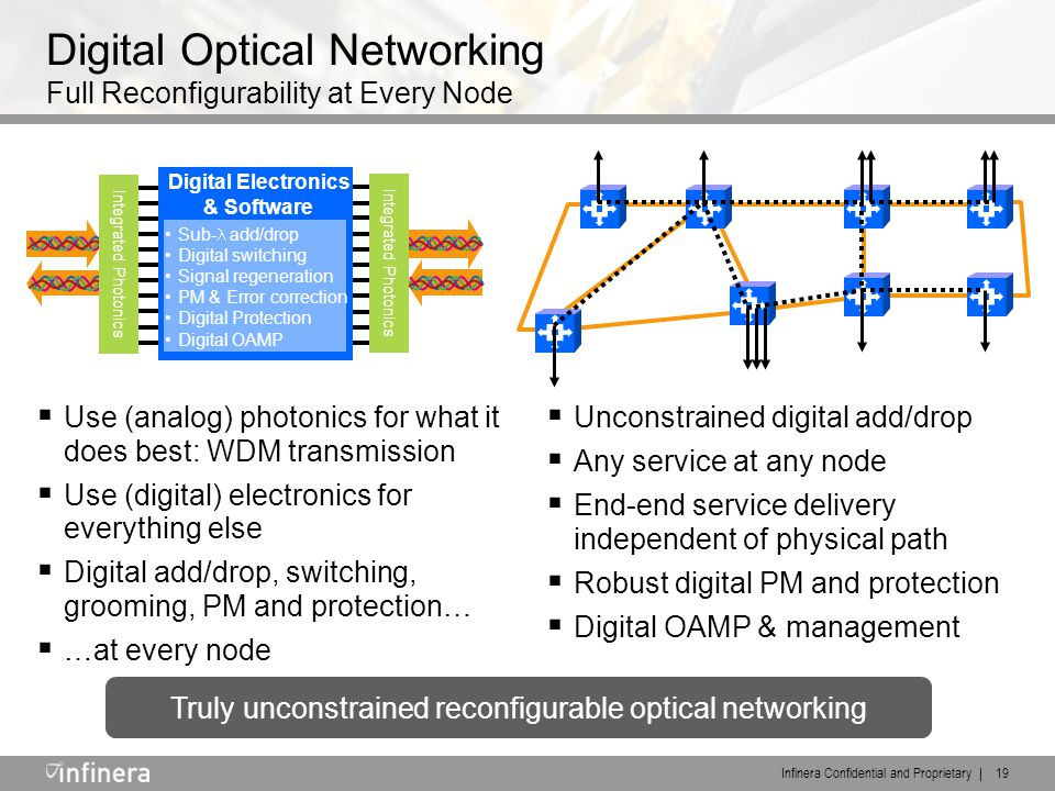 Infinera Confidential and Proprietary | 19 Digital Optical Networking Full Reconfigurability at Every Node  Use (analog) photonics for what it does b