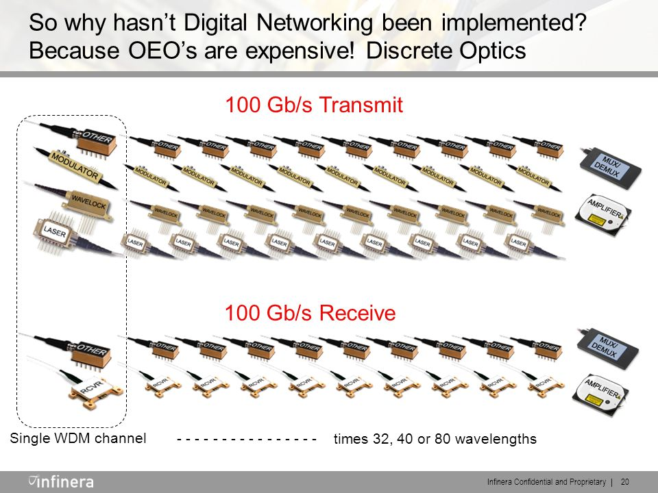 Infinera Confidential and Proprietary | 20 100 Gb/s Transmit 100 Gb/s Receive So why hasn't Digital Networking been implemented? Because OEO's are exp