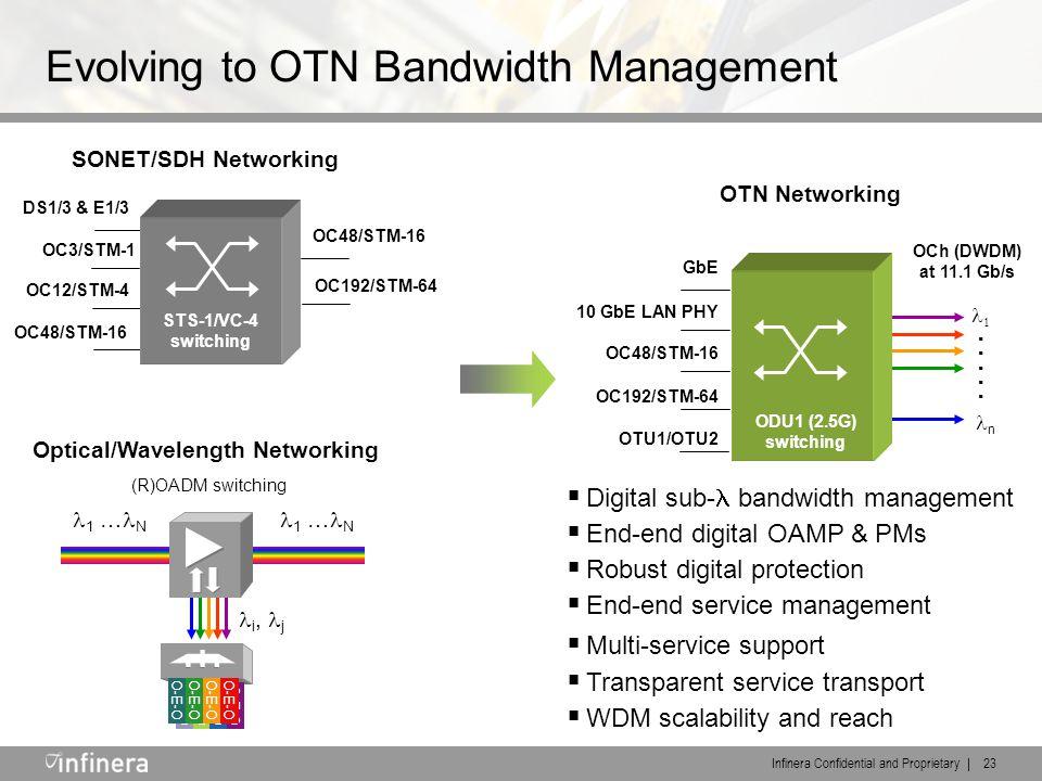 Infinera Confidential and Proprietary | 23 Evolving to OTN Bandwidth Management OC48/STM-16 OC192/STM-64 DS1/3 & E1/3 OC3/STM-1 OC12/STM-4 OC48/STM-16 STS-1/VC-4 switching SONET/SDH Networking Optical/Wavelength Networking O-E-O 1 … N i, j  Digital sub- bandwidth management  End-end digital OAMP & PMs  Robust digital protection  End-end service management  Multi-service support  Transparent service transport  WDM scalability and reach  n.....