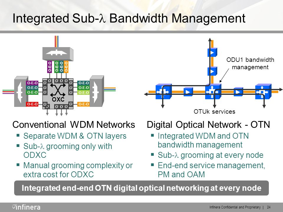 Infinera Confidential and Proprietary | 24 Integrated Sub- Bandwidth Management Conventional WDM Networks  Separate WDM & OTN layers  Sub- grooming only with ODXC  Manual grooming complexity or extra cost for ODXC Digital Optical Network - OTN  Integrated WDM and OTN bandwidth management  Sub- grooming at every node  End-end service management, PM and OAM Integrated end-end OTN digital optical networking at every node OXC OOOO O OOO O O O O O O O O O-E-O ODU1 bandwidth management OTUk services