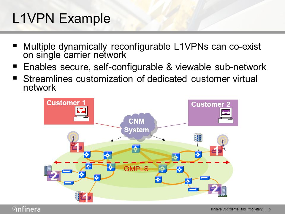 Infinera Confidential and Proprietary | 5 L1VPN Example  Multiple dynamically reconfigurable L1VPNs can co-exist on single carrier network  Enables secure, self-configurable & viewable sub-network  Streamlines customization of dedicated customer virtual network 1 1 1 2 2 CNM System CNM System Customer 1 Customer 2 GMPLS