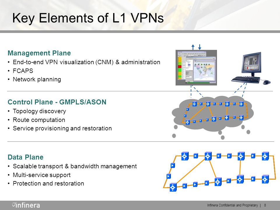 Infinera Confidential and Proprietary | 8 Key Elements of L1 VPNs Data Plane Scalable transport & bandwidth management Multi-service support Protection and restoration Control Plane - GMPLS/ASON Topology discovery Route computation Service provisioning and restoration Management Plane End-to-end VPN visualization (CNM) & administration FCAPS Network planning