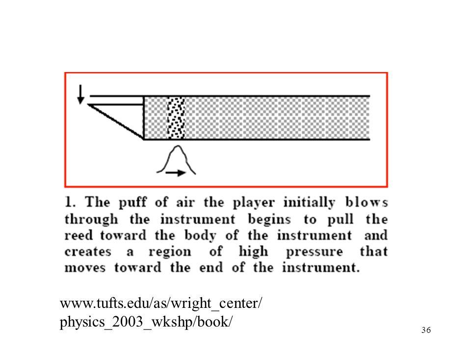 36 www.tufts.edu/as/wright_center/ physics_2003_wkshp/book/