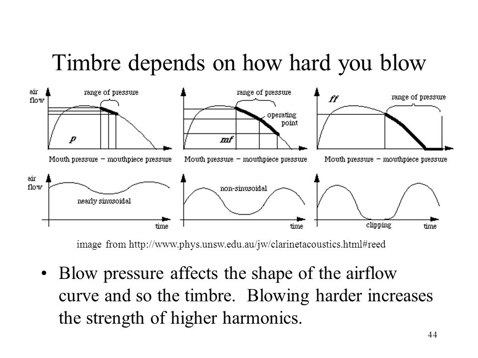 Timbre depends on how hard you blow Blow pressure affects the shape of the airflow curve and so the timbre.