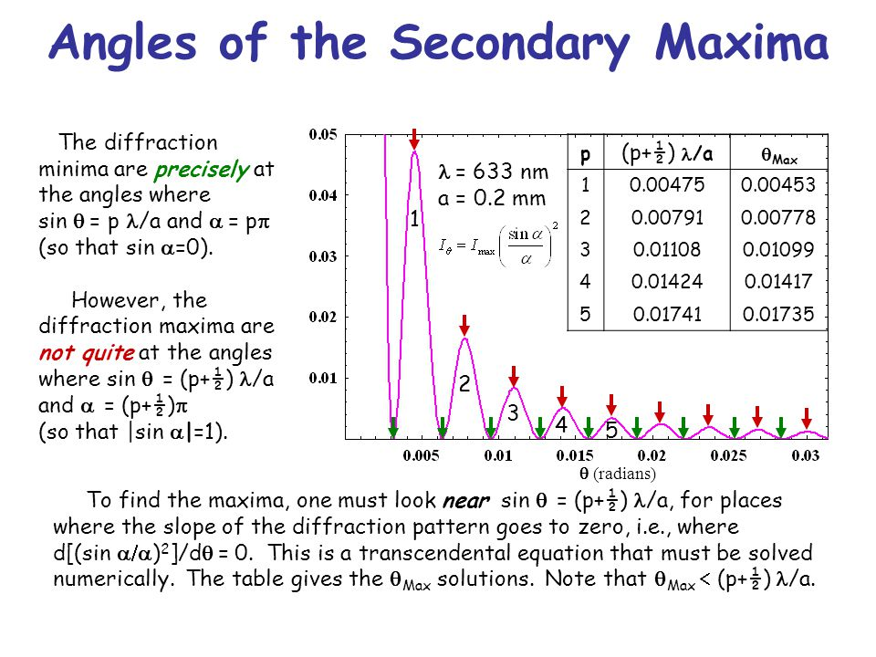 Angles of the Secondary Maxima The diffraction minima are precisely at the angles where sin  = p /a and  = p  (so that sin  =0).