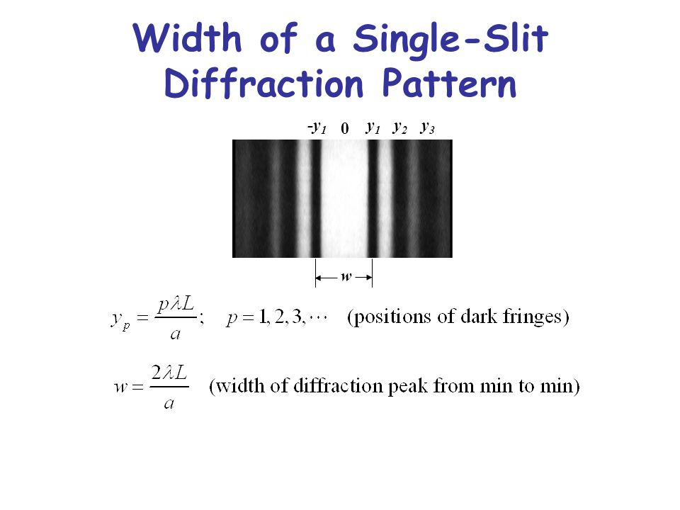 Width of a Single-Slit Diffraction Pattern w -y 1 y1y1 y2y2 y3y3 0