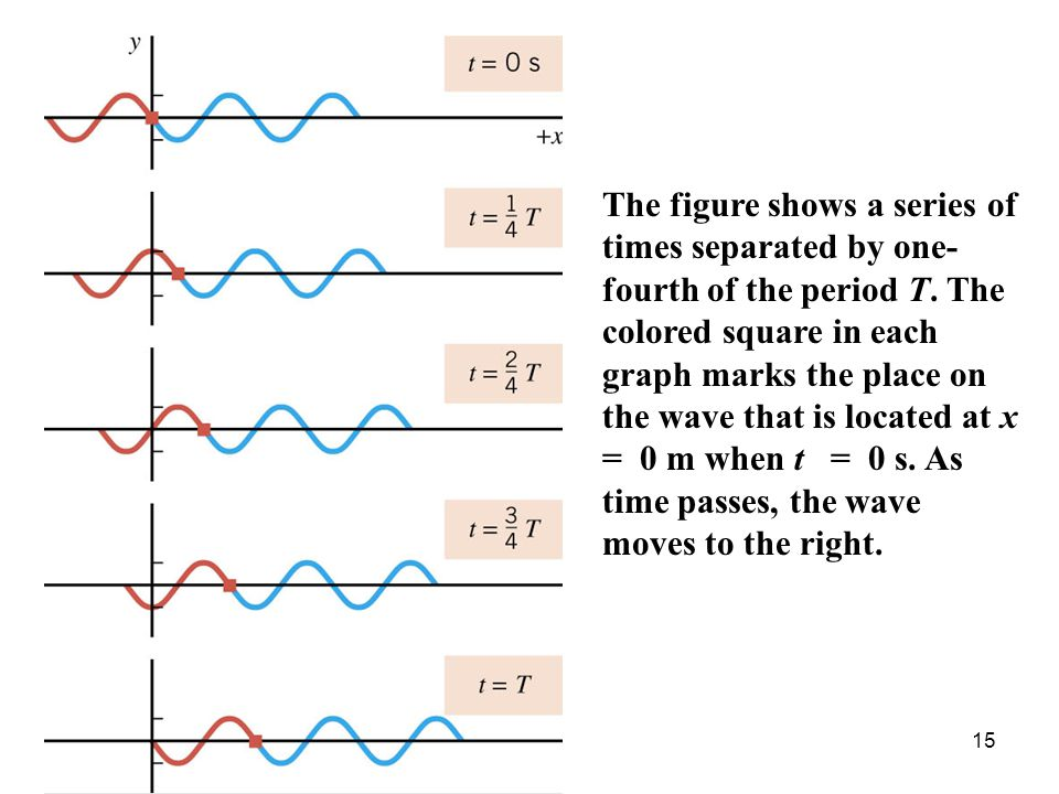 15 The figure shows a series of times separated by one- fourth of the period T. The colored square in each graph marks the place on the wave that is l