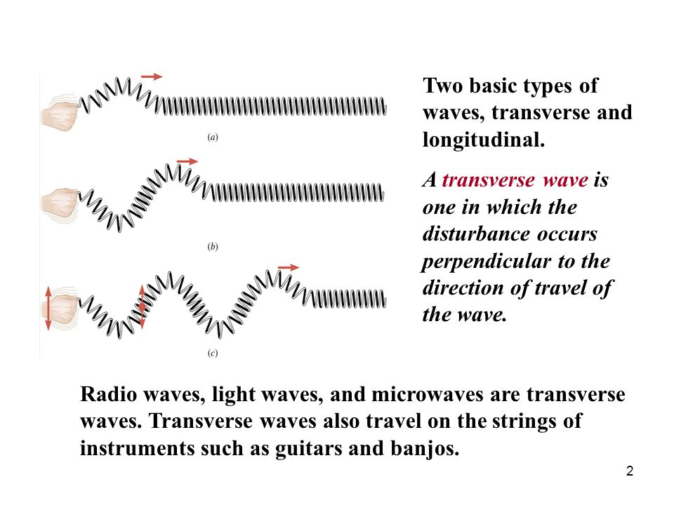 3 A longitudinal wave is one in which the disturbance occurs parallel to the line of travel of the wave.