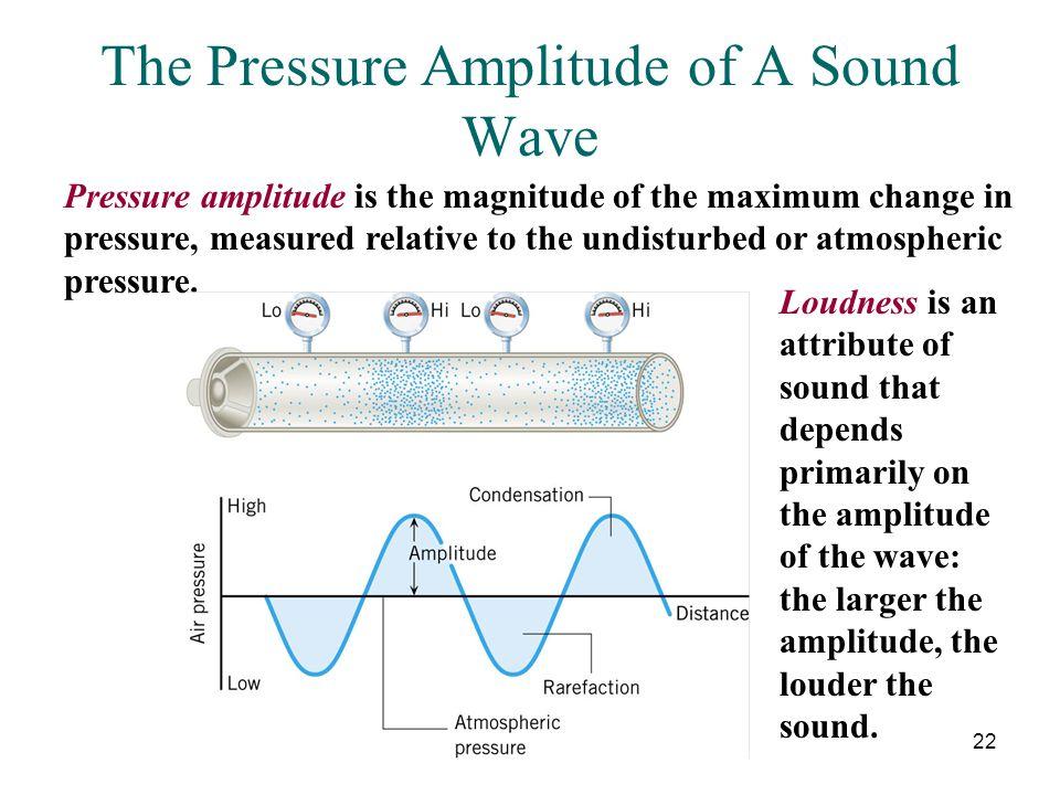22 The Pressure Amplitude of A Sound Wave Pressure amplitude is the magnitude of the maximum change in pressure, measured relative to the undisturbed