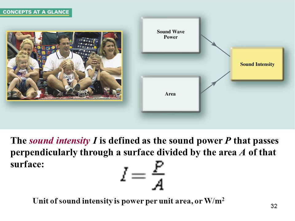 32 The sound intensity I is defined as the sound power P that passes perpendicularly through a surface divided by the area A of that surface: Unit of