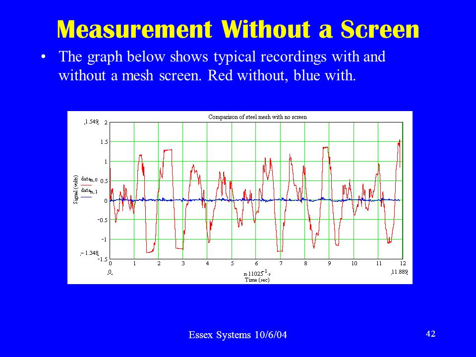 Essex Systems 10/6/04 42 Measurement Without a Screen The graph below shows typical recordings with and without a mesh screen.