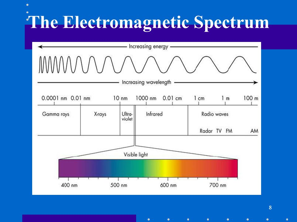 8 The Electromagnetic Spectrum