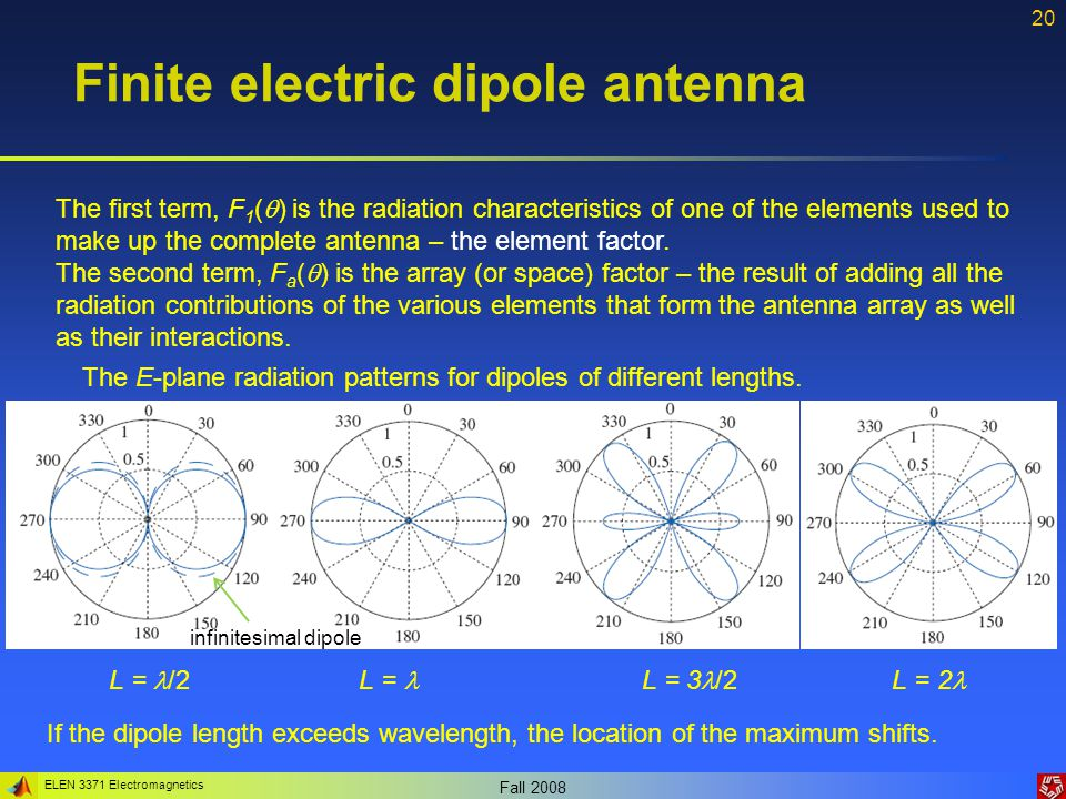 ELEN 3371 Electromagnetics Fall 2008 20 Finite electric dipole antenna The first term, F 1 (  ) is the radiation characteristics of one of the elemen