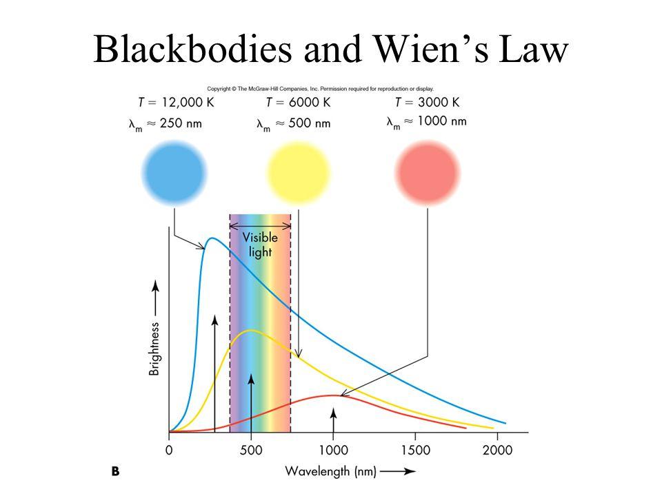 Blackbodies and Wien's Law