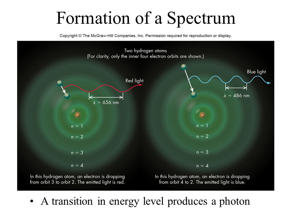 Formation of a Spectrum A transition in energy level produces a photon
