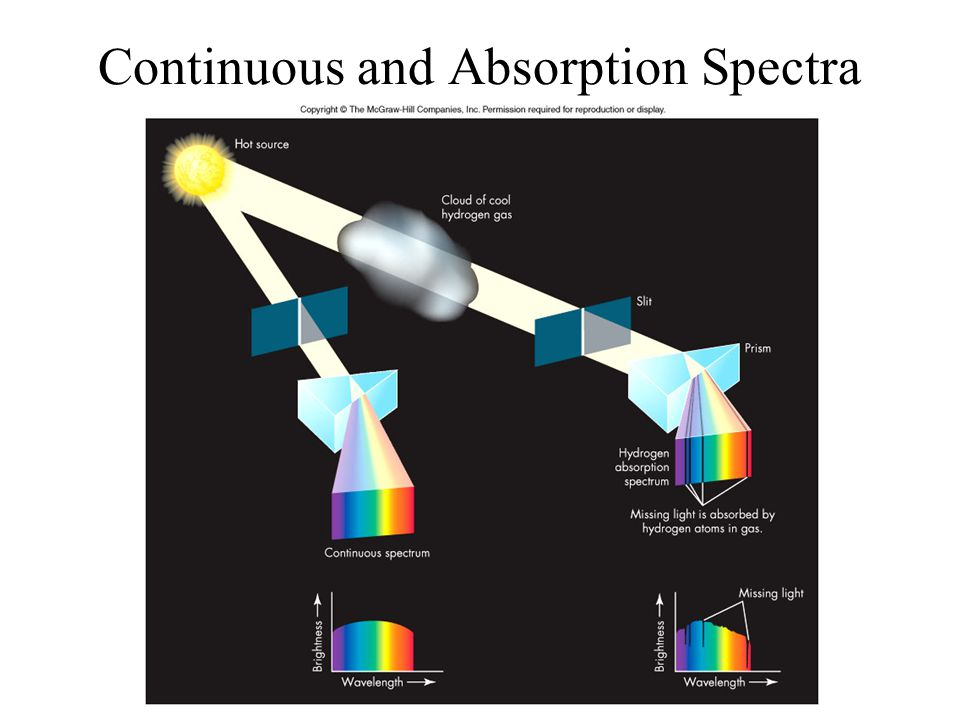 Continuous and Absorption Spectra