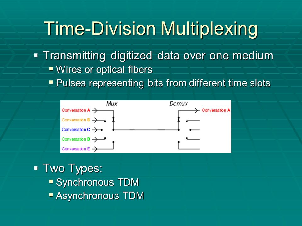 Time-Division Multiplexing  Transmitting digitized data over one medium  Wires or optical fibers  Pulses representing bits from different time slots  Two Types:  Synchronous TDM  Asynchronous TDM