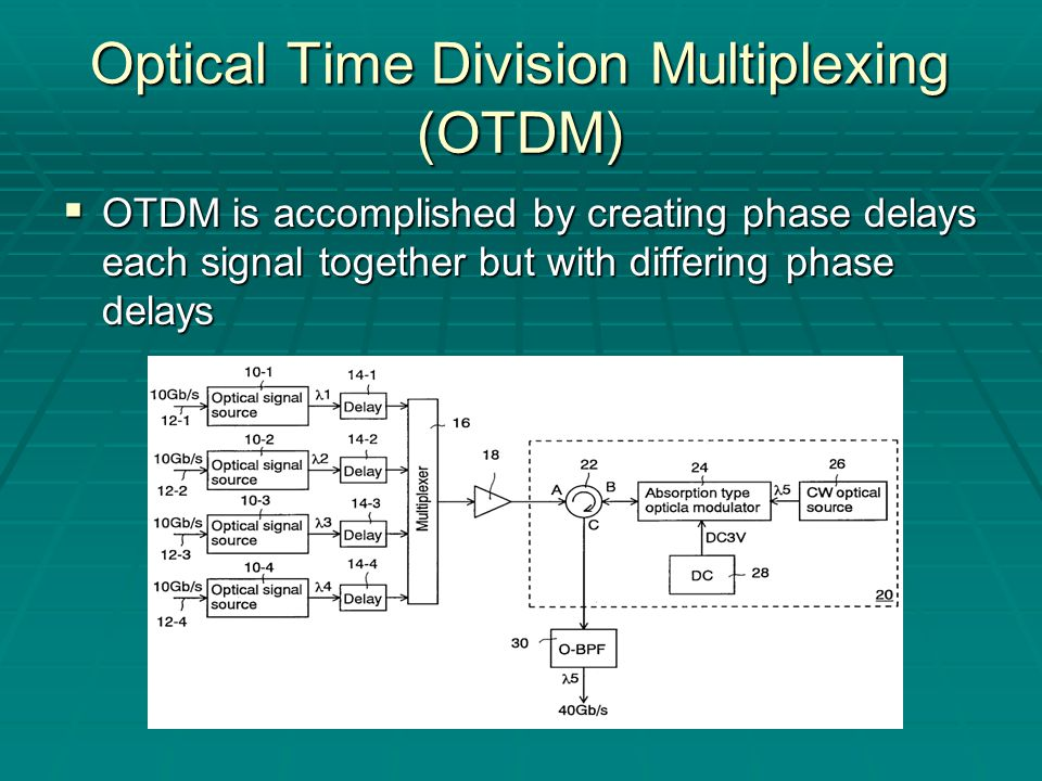 Optical Time Division Multiplexing (OTDM)  OTDM is accomplished by creating phase delays each signal together but with differing phase delays