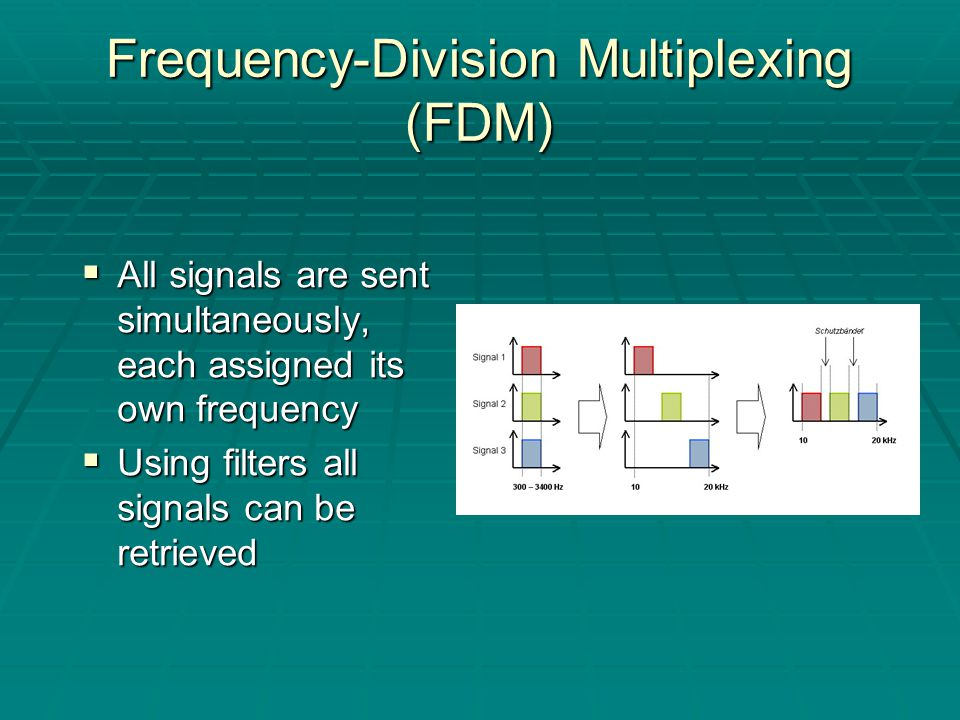 Frequency-Division Multiplexing (FDM)  All signals are sent simultaneously, each assigned its own frequency  Using filters all signals can be retrieved