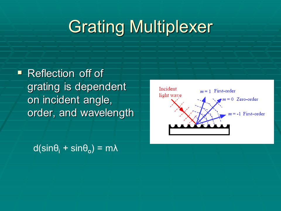 Grating Multiplexer  Reflection off of grating is dependent on incident angle, order, and wavelength d(sinθ i + sinθ o ) = mλ