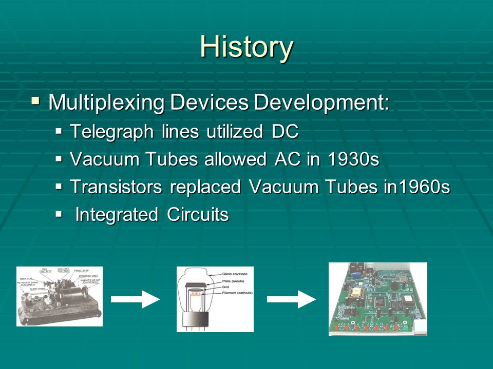 History  Multiplexing Devices Development:  Telegraph lines utilized DC  Vacuum Tubes allowed AC in 1930s  Transistors replaced Vacuum Tubes in1960s  Integrated Circuits