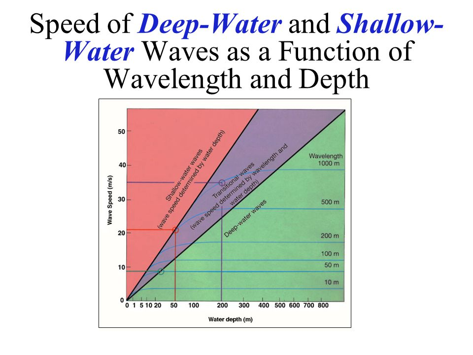 Speed of Deep-Water and Shallow- Water Waves as a Function of Wavelength and Depth
