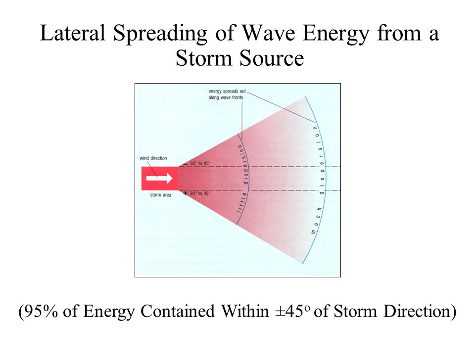 Lateral Spreading of Wave Energy from a Storm Source (95% of Energy Contained Within ±45 o of Storm Direction)
