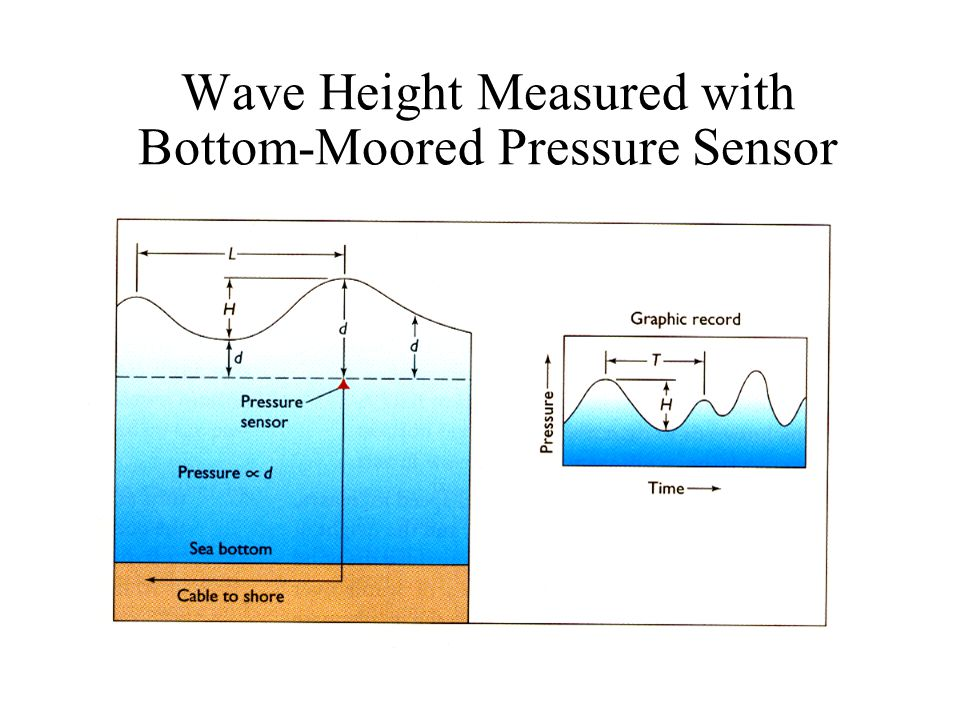 Wave Height Measured with Bottom-Moored Pressure Sensor