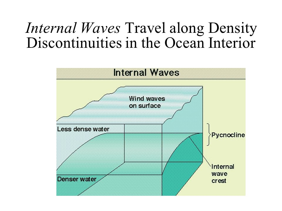 Internal Waves Travel along Density Discontinuities in the Ocean Interior