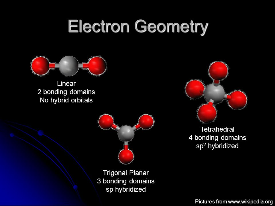 Electron Geometry Linear 2 bonding domains No hybrid orbitals Trigonal Planar 3 bonding domains sp hybridized Tetrahedral 4 bonding domains sp 2 hybridized Pictures from www.wikipedia.org