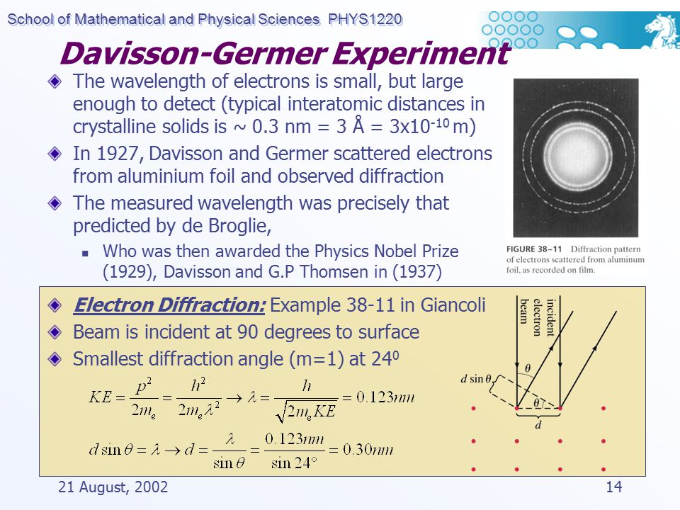 School of Mathematical and Physical Sciences PHYS1220 21 August, 200214 Davisson-Germer Experiment The wavelength of electrons is small, but large enough to detect (typical interatomic distances in crystalline solids is ~ 0.3 nm = 3 Å = 3x10 -10 m) In 1927, Davisson and Germer scattered electrons from aluminium foil and observed diffraction The measured wavelength was precisely that predicted by de Broglie, Who was then awarded the Physics Nobel Prize (1929), Davisson and G.P Thomsen in (1937) Electron Diffraction: Example 38-11 in Giancoli Beam is incident at 90 degrees to surface Smallest diffraction angle (m=1) at 24 0