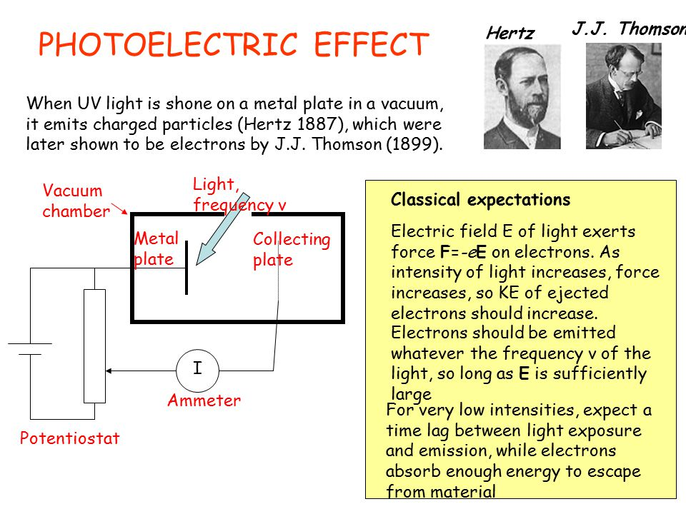 PHOTOELECTRIC EFFECT When UV light is shone on a metal plate in a vacuum, it emits charged particles (Hertz 1887), which were later shown to be electrons by J.J.