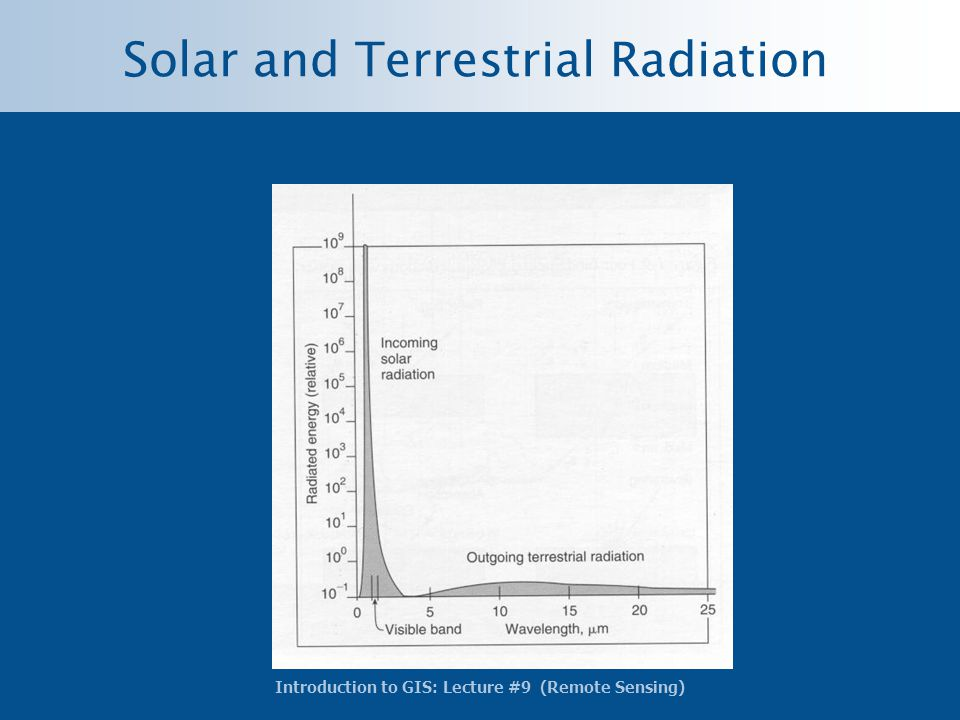 Introduction to GIS: Lecture #9 (Remote Sensing) Solar and Terrestrial Radiation