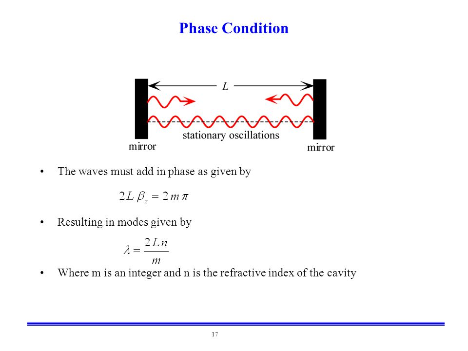 17 Phase Condition The waves must add in phase as given by Resulting in modes given by Where m is an integer and n is the refractive index of the cavi