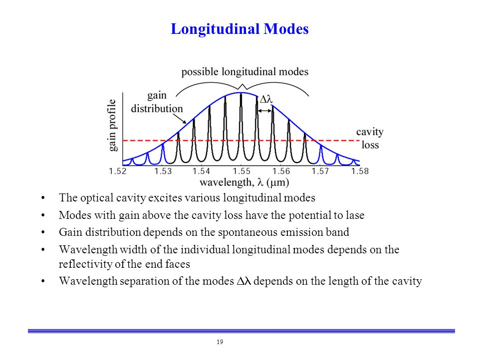 19 Longitudinal Modes The optical cavity excites various longitudinal modes Modes with gain above the cavity loss have the potential to lase Gain dist