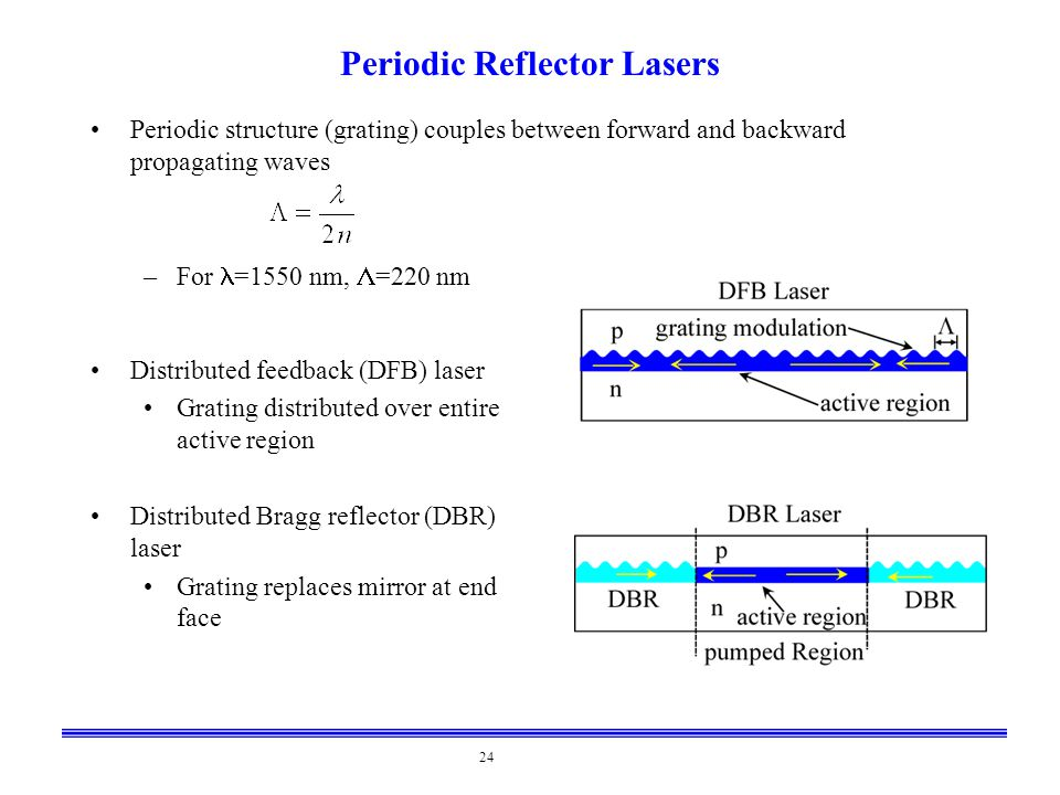 24 Periodic Reflector Lasers Periodic structure (grating) couples between forward and backward propagating waves –For =1550 nm,  =220 nm Distributed