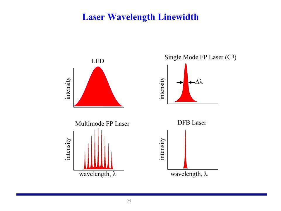 25 Laser Wavelength Linewidth