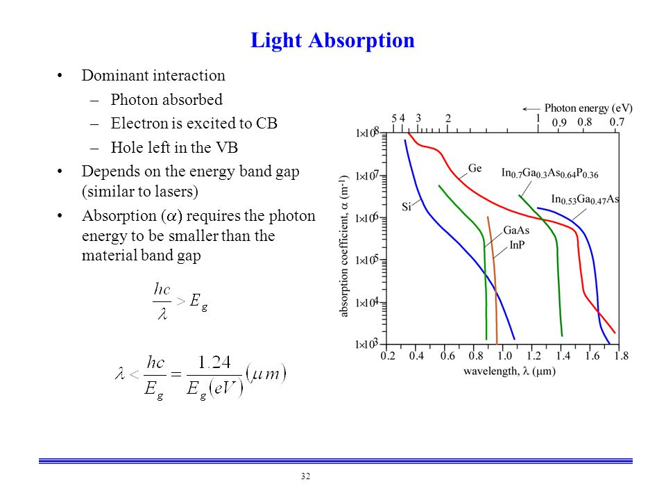 32 Light Absorption Dominant interaction –Photon absorbed –Electron is excited to CB –Hole left in the VB Depends on the energy band gap (similar to l