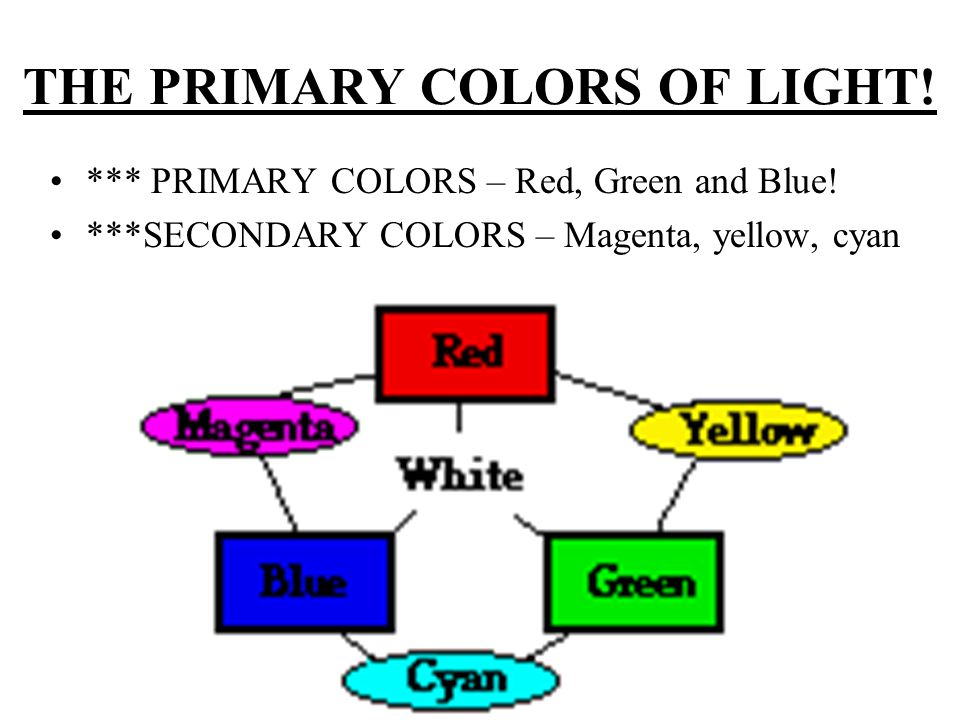 THE PRIMARY COLORS OF LIGHT. *** PRIMARY COLORS – Red, Green and Blue.