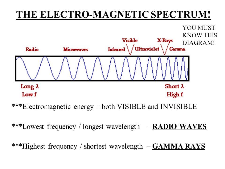 THE ELECTRO-MAGNETIC SPECTRUM.