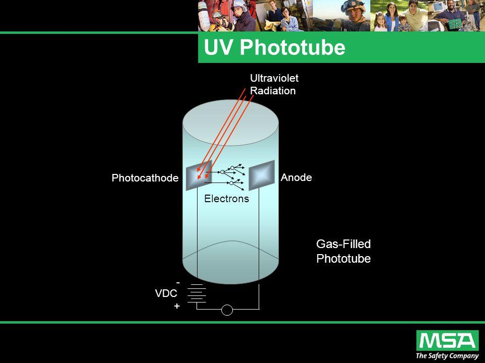 UV Phototube Ultraviolet Radiation Photocathode Electrons Anode - VDC + Gas-Filled Phototube