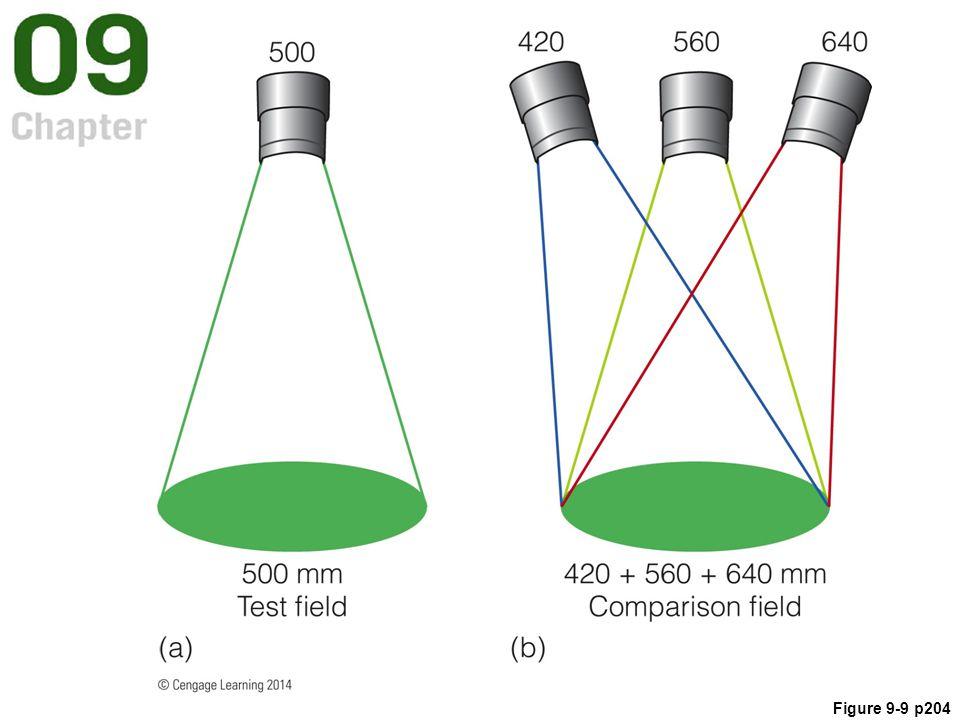 Figure 9-9 p204