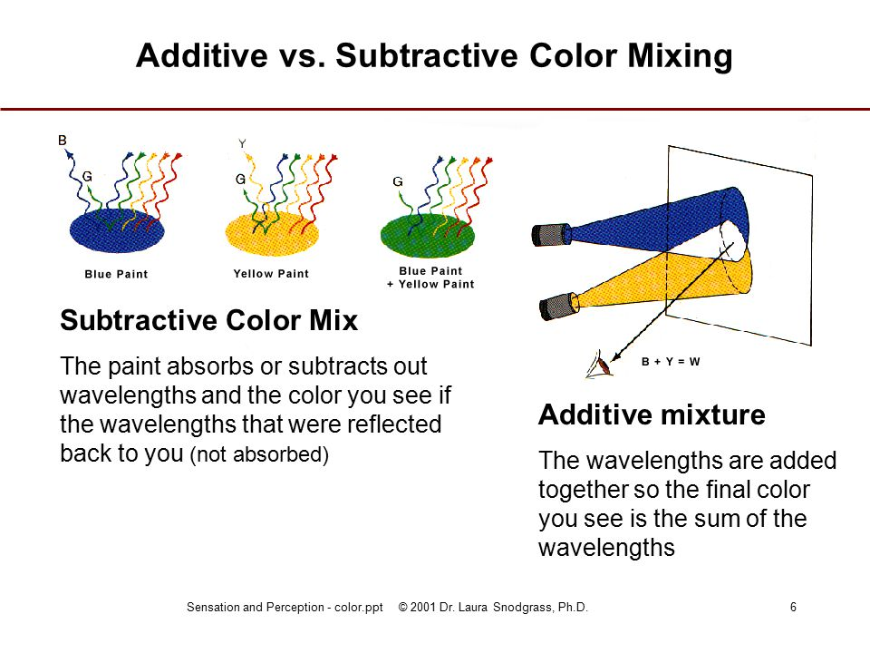 Sensation and Perception - color.ppt © 2001 Dr. Laura Snodgrass, Ph.D.6 Additive vs.