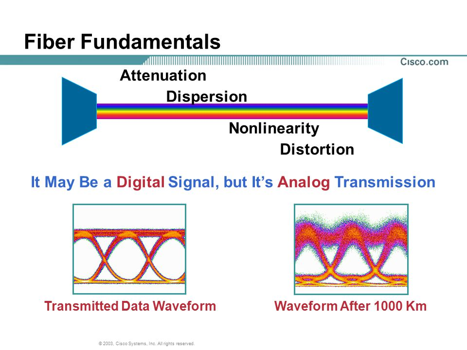 © 2003, Cisco Systems, Inc. All rights reserved. Attenuation Dispersion Nonlinearity Waveform After 1000 KmTransmitted Data Waveform Distortion It May