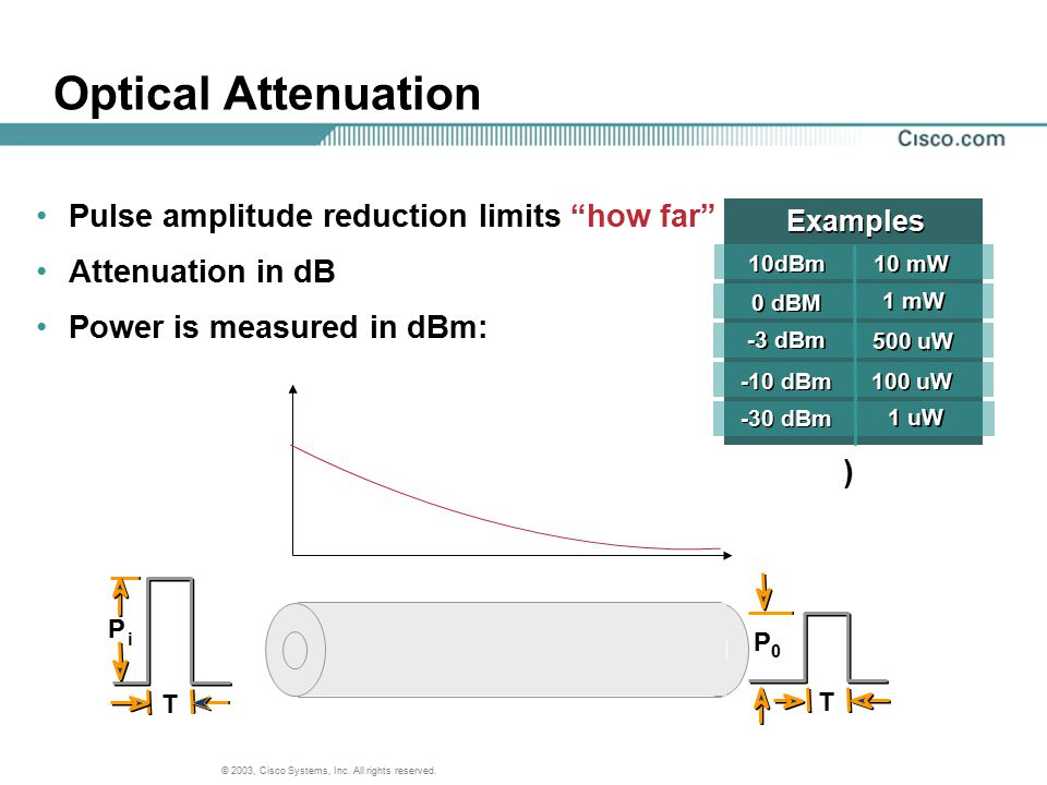 """© 2003, Cisco Systems, Inc. All rights reserved. T T P i P 0 Optical Attenuation Pulse amplitude reduction limits """"how far"""" Attenuation in dB Power is"""