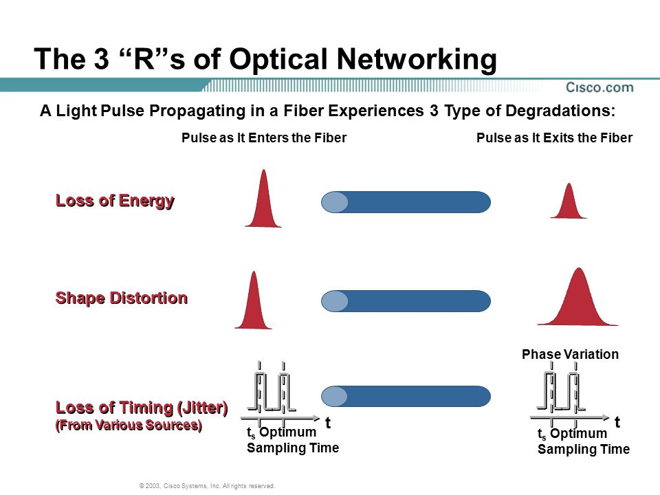 """© 2003, Cisco Systems, Inc. All rights reserved. The 3 """"R""""s of Optical Networking A Light Pulse Propagating in a Fiber Experiences 3 Type of Degradati"""