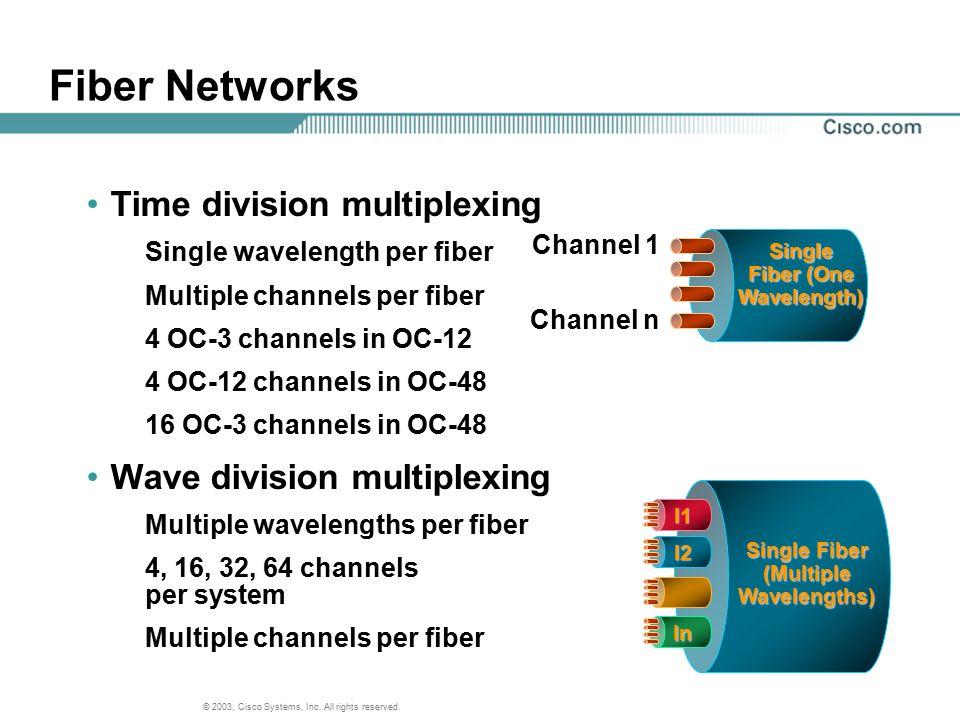© 2003, Cisco Systems, Inc. All rights reserved. Single Fiber (One Wavelength) Channel 1 Channel n Single Fiber (Multiple Wavelengths) l1 l2 ln Fiber