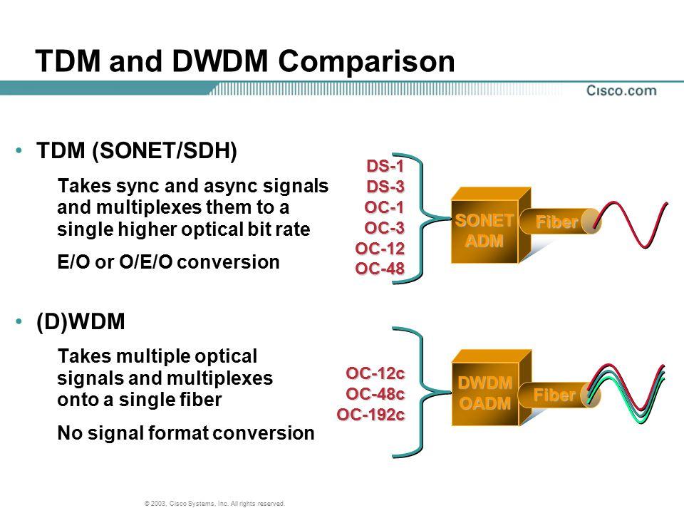 © 2003, Cisco Systems, Inc. All rights reserved. DS-1DS-3OC-1OC-3OC-12OC-48 OC-12cOC-48cOC-192c Fiber DWDMOADM SONETADM Fiber TDM and DWDM Comparison