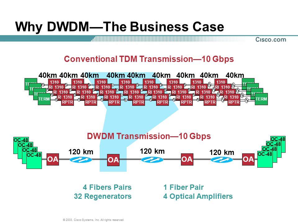 © 2003, Cisco Systems, Inc. All rights reserved. TERM Conventional TDM Transmission—10 Gbps 1310 RPTR 1310 RPTR 1310 RPTR 1310 RPTR 1310 RPTR 1310 RPT